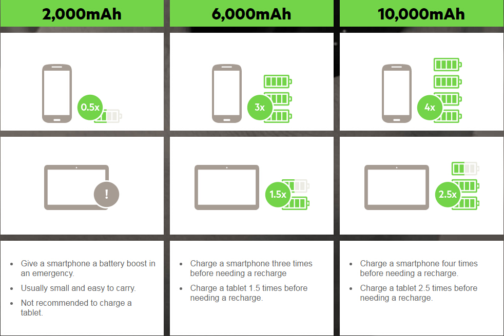 How-To-Choose-Power-Bank-for-Phone-and-Tablet
