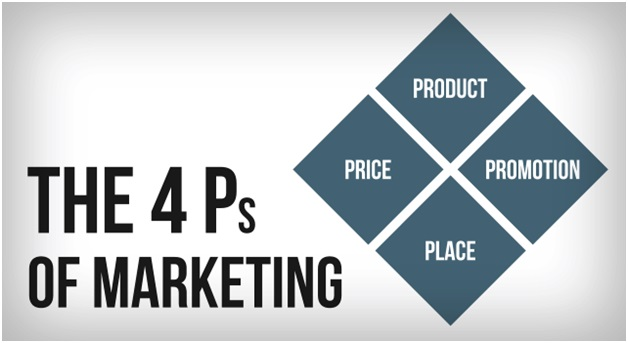 the 4 Ps of marketing